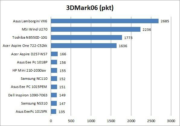 Acer Aspire One 722-C52kk