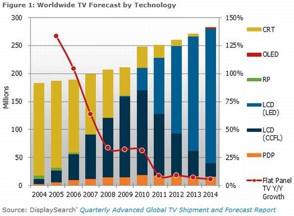 Prognoza TV