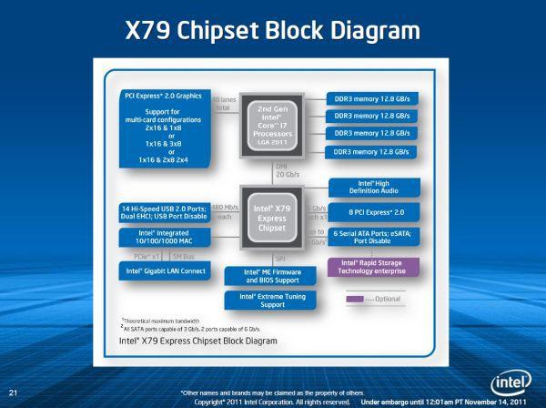 Największymi nowościami w chipsecie Intel X79 jest zastosowanie czterokanałowego kontrolera pamięci, który pozwala na zainstalowanie nawet ośmiu modułów DDR3-RAM oraz zastosowanie aż 40 linii PCI-Express. Dzięki tym rozwiązanim mamy do czynienia z maszyną bardziej zbliżoną do serwerowego, niż do domowego komputera.