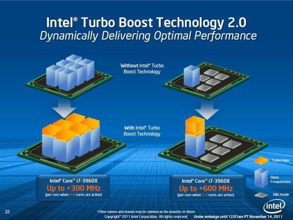Technologia Turbo Boost nie zmieniła się. Nadal zegar procesora jest zależny od jego obciążenia i liczby aktywnych rdzeni.