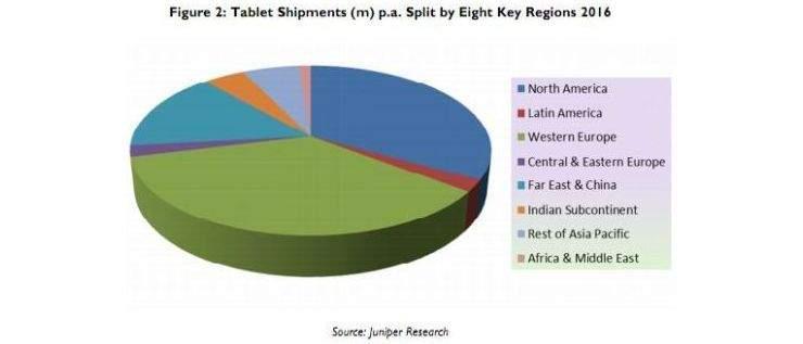 Dostawy tabletów według regionów świata
