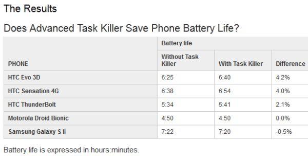 Test działania Advanced Task Killer na 5 smartfonach