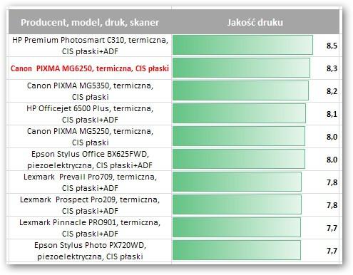 Canon PIXMA MG6250