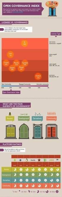 Wskaźnik otwartości zarządzania Vision Mobile