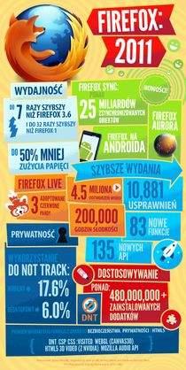 Rok 2011 według Firefoksa