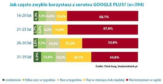 Jak często zwykle korzystasz z serwisu Google Plus? (Think Kong, StudentsWatch)