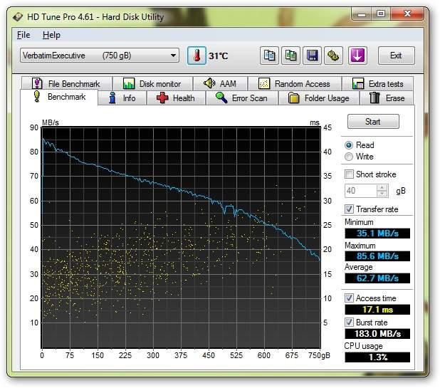 Verbatim Executive Portable Hard Drive 750 GB (53050) - HD Tune Pro - prędkość odczytu