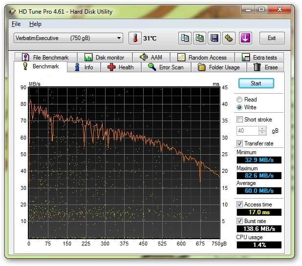 Verbatim Executive Portable Hard Drive 750 GB (53050) - HD Tune Pro - prędkość zapisu