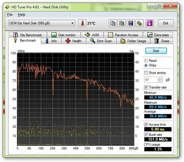 Iomega eGo Red 1TB SKU35242 - HD Tune Pro - prędkość zapisu