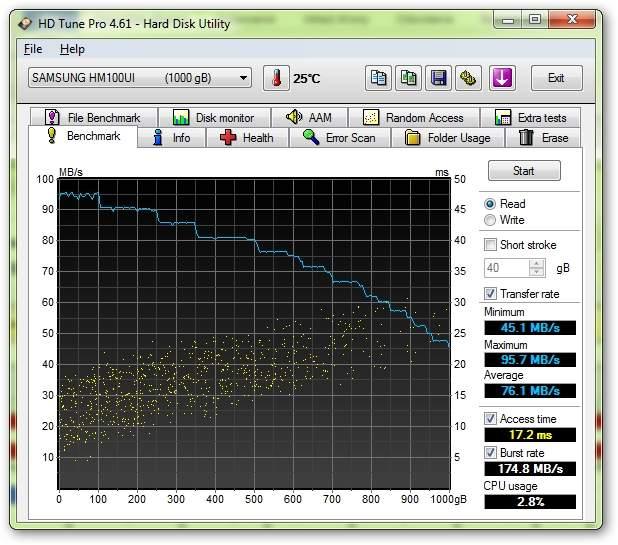 Verbatim Store 'n' Go 1 TB (53034) - HD tune Pro - prędkość odczytu