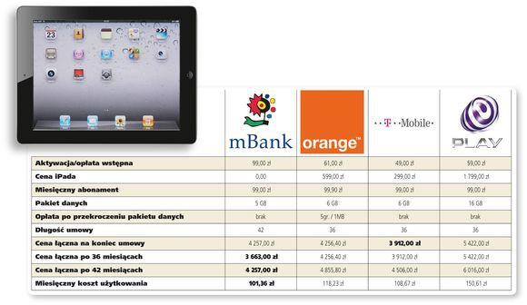 Internet mobilny z tabletem - porównanie ofert
