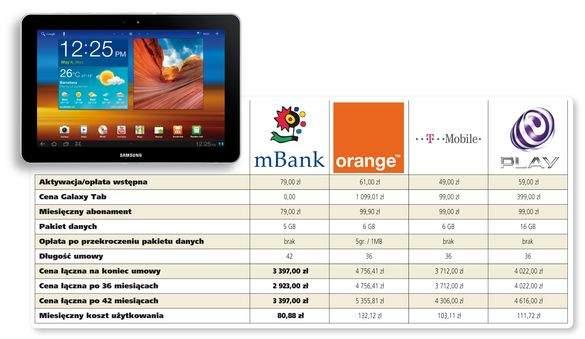 Oferta orange internet mobilny z tabletem