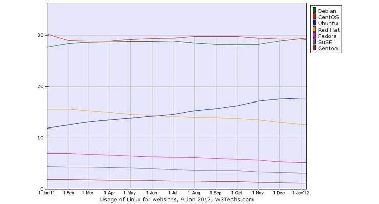 Procentowy udział dystrybucji Linuksa w ogólnej liczbie stron korzystających z tego systemu