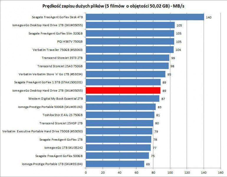 Iomega eGo Desktop Hard Drive 2TB