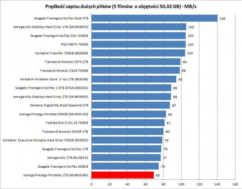 Iomega Prestige Portable 1TB (35194)
