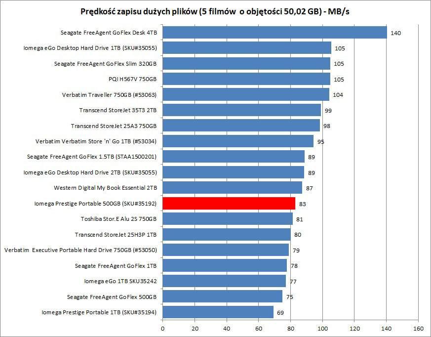 Iomega Prestige Portable 500GB (SKU35192)