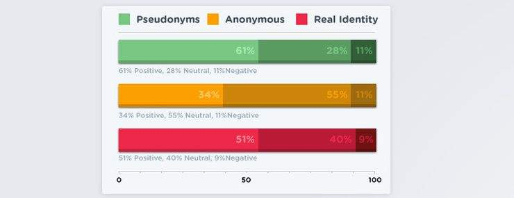 Ocena jakości komentarzy według grup komentatorów
