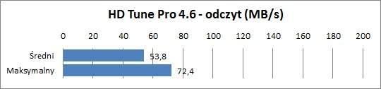 Sony VPCCA2S1E