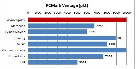 Test MSI GT780DX - PCMark Vantage