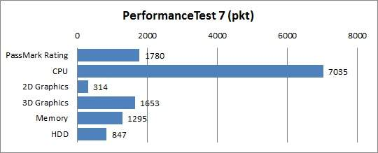 Test MSI GT780DX - Performance Test