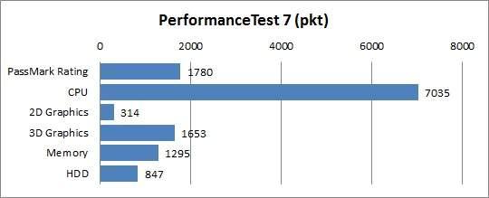Test MSI GT780DX - Performance Test