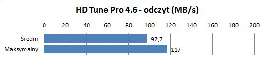 Test MSI GT780DX - wydajność dysku