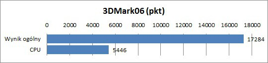 Test MSI GT780DX - 3DMark06