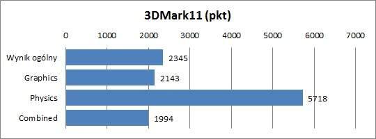 Test MSI GT780DX - 3DMark11