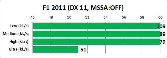 Test MSI GT780DX - wydajność w grach