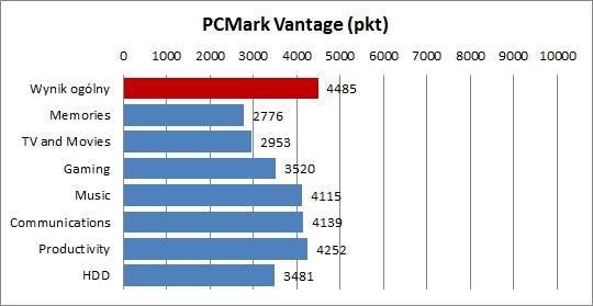 Test Asus K73TA - PCMark Vantage
