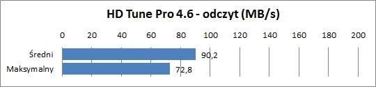 Test Asus K73TA - Wydajność dysku