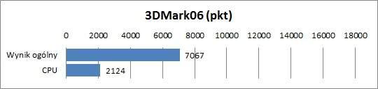 Test Asus K73TA - 3DMark06
