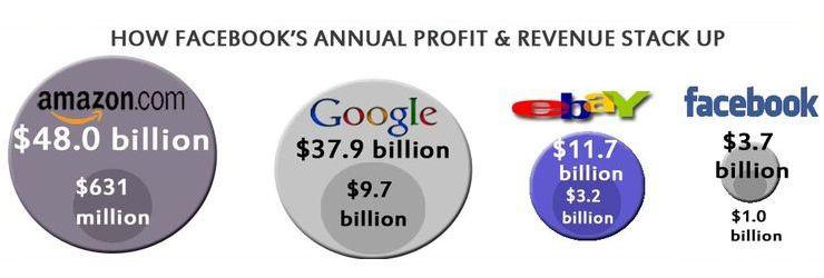 Porównanie przychodów i zysków Facebooka oraz innych firm internetowych