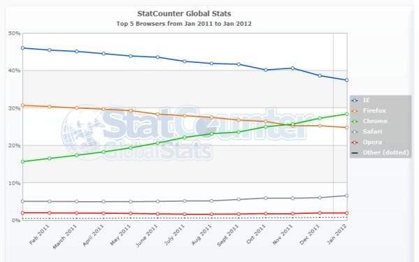 Przeglądarki na świecie według Stat Counter