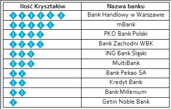 Kryształy Symetrii: raport Bezpieczny E-Bank 2012 opublikowany