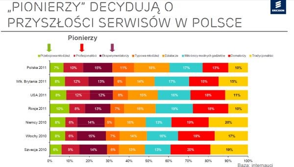 Polacy to pionierzy nowych technologii