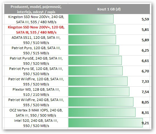 Kingston SSD Now 200V+ 120GB