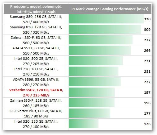 Verbatim SSD2 128GB (47371)