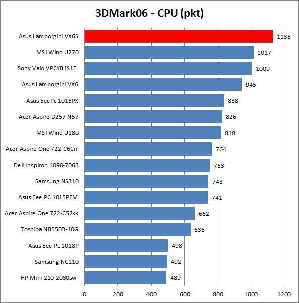 Asus Lamborghini VX6s - wyniki testów