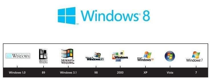Logo Windows - zmiany na przestrzeni lat