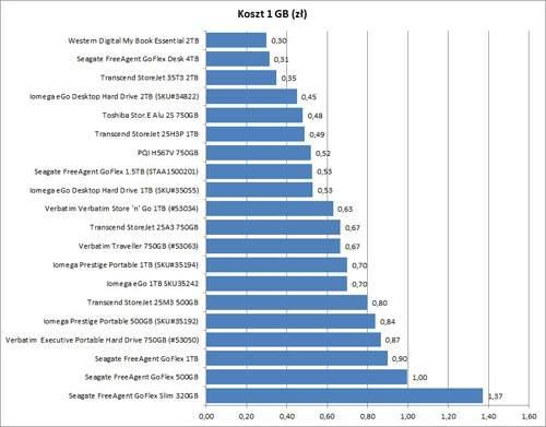 Test dysków zewnętrznych - koszt gigabajta