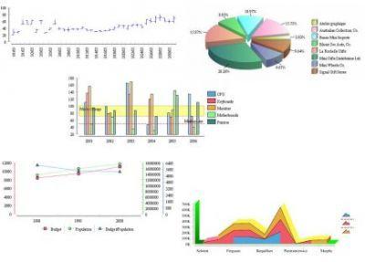 Zaawansowane wykresy tworzone za pomocą BIRT
