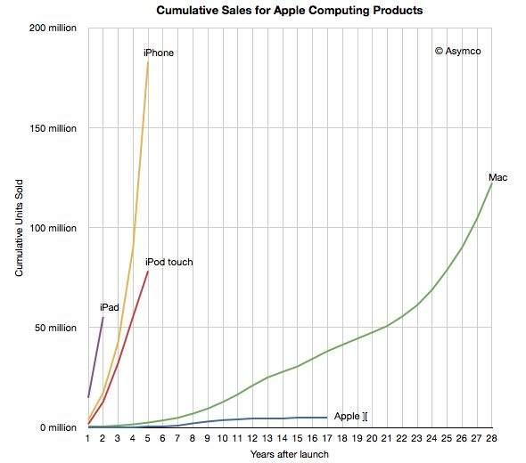 Ilość sprzedanych urządzeń Apple oraz czas ich obecności na rynku (źródło: Asymco.com)