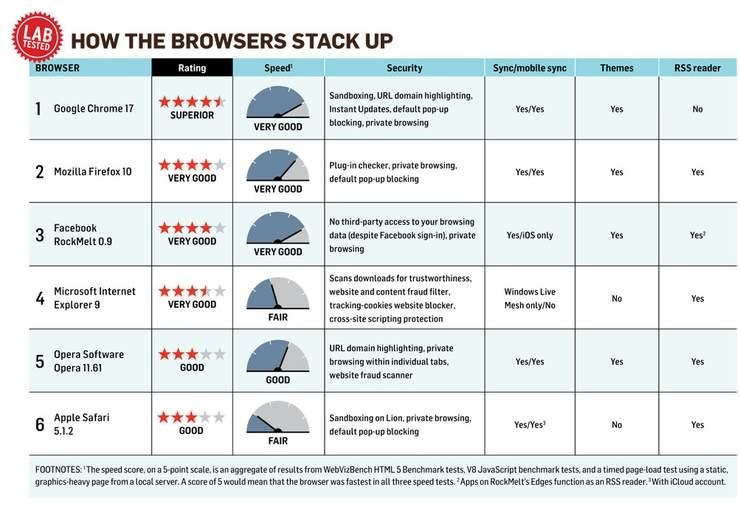 Wyniki najnowszych testów przeglądarek wykonanych przez laboratorium amerykańskiego PC Worlda. Wygrywa Chrome, a dalej: Firefox, RockMelt i Opera. Zgadzacie się z takim werdyktem?