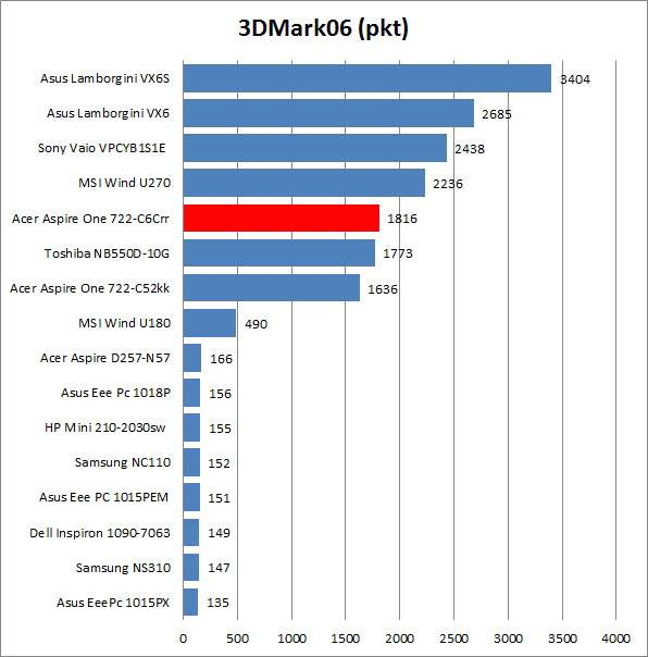 Acer Aspire One 722-C6Crr - 3DMark06