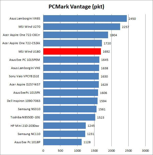 MSI Wind U180 - PCMark Vantage