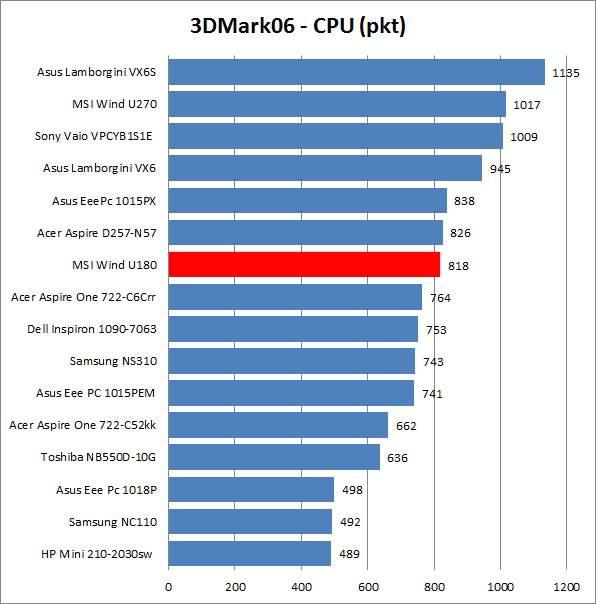 MSI Wind U180 - 3DMark06