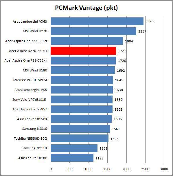 Acer Aspie One D270-26Dkk - PCMark Vantage