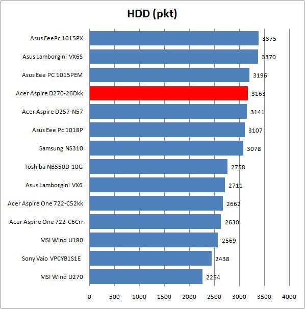 Acer Aspie One D270-26Dkk