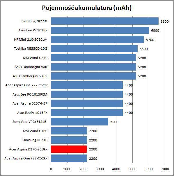 Acer Aspie One D270-26Dkk - Akumulator